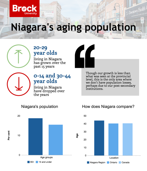 Graphic courtesy of Brock University and the Niagara Community Observatory